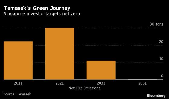 Temasek Defends Green Goals After Backing Singapore Polluters