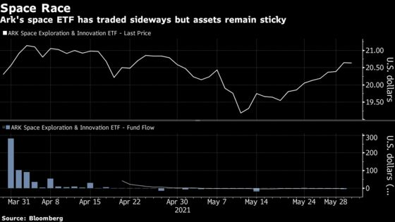 A Fund Named YODA Is Coming to London as Space ETFs Go Global