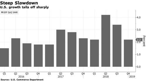 U.S. growth tails off sharply