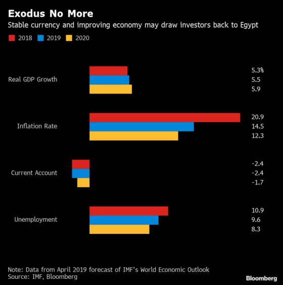Some Emerging Markets Can Withstand Trump Shock on Trade