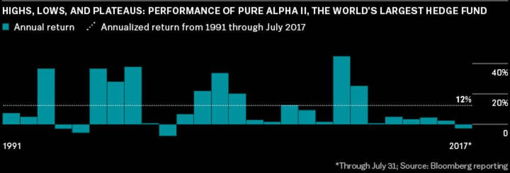 Bridgewater's Ray Dalio Has a Plan to Outlive Himself - Bloomberg