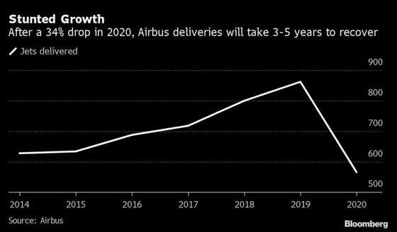Airbus Slows Production Ramp-Up, Citing Virus Hit to Demand