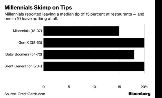 When It Comes to Tipping, Millennials Are Cheapest