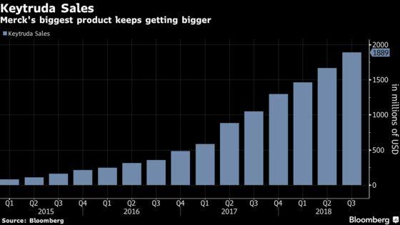 Merck Plans $10 Billion Buyback as Cancer Drug Tops Views