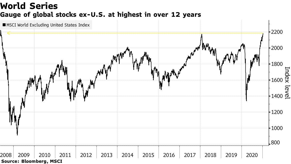 Gauge of global stocks ex-U.S. at highest in over 12 years