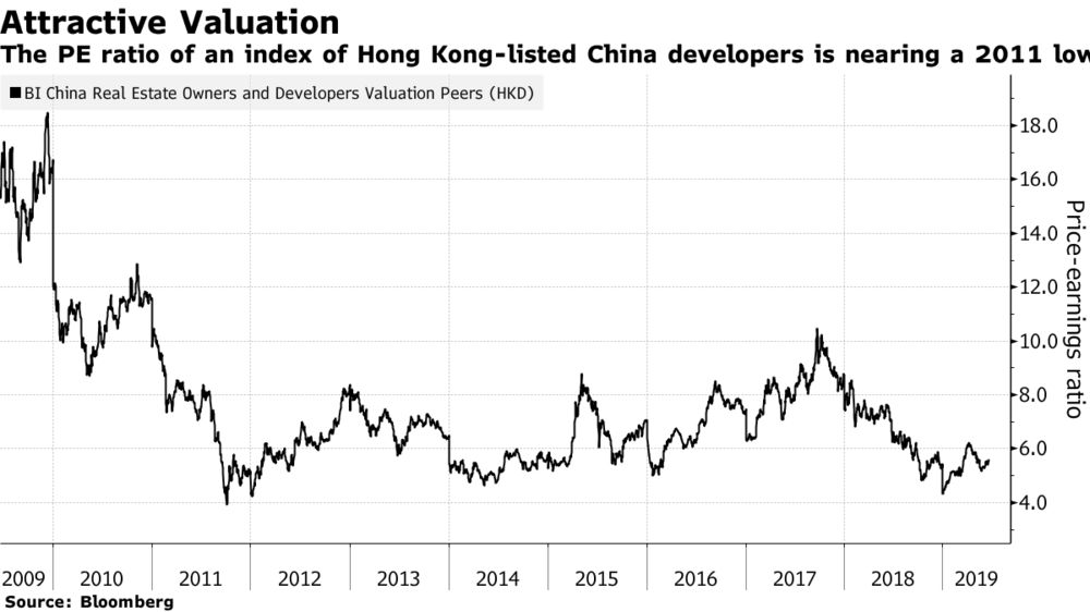 Stock Volatility for Chinese Developers Doesn't Worry This Fund Manager