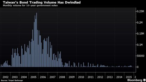 Monthly volume for 10-year government notes, with each unit equaling NT$50 million