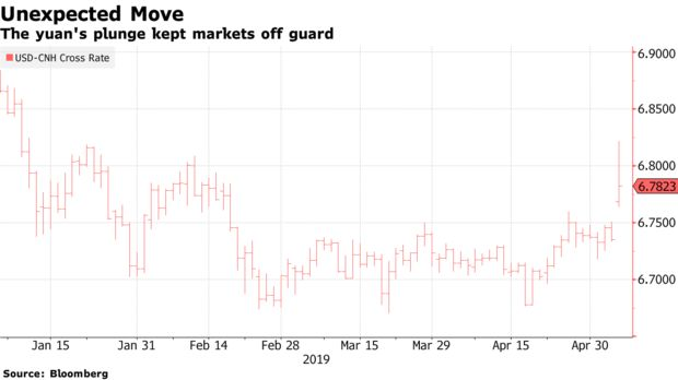 The yuan's plunge kept markets off guard