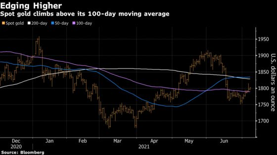 Spot Gold Heads for a Sixth Straight Gain as Bond Yields Slide