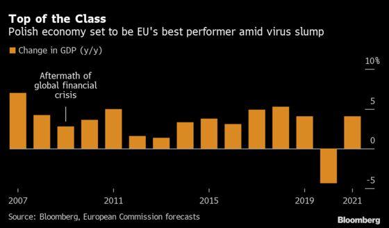 EU's Most Virus-Shielded Member Seen Headed for U-Shaped Rebound