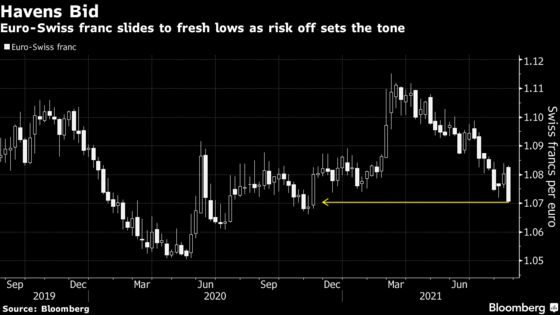 Euro's Slide Takes Currency to 'Line in the Sand' for Bulls