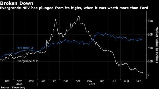 Evergrande's EV Unit Plunges, Taking Losses Past $84 Billion