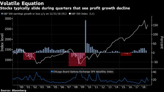 S&P 500 Rally Hits a Wall as Earnings Estimates Are FadingFast