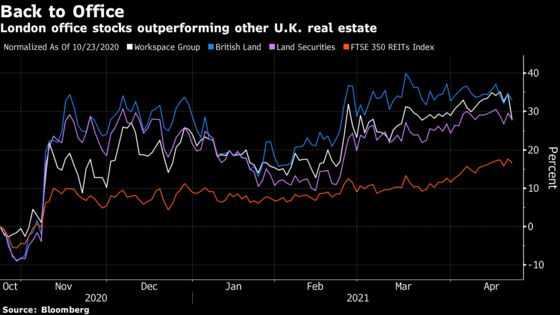 London Office Stocks Too Bullish About Reopening, Barclays Says