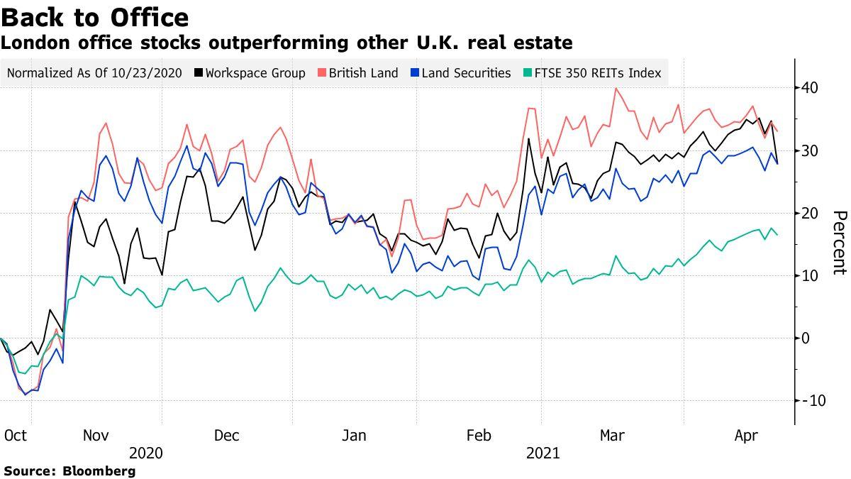 London office stocks outperforming other U.K. real estate