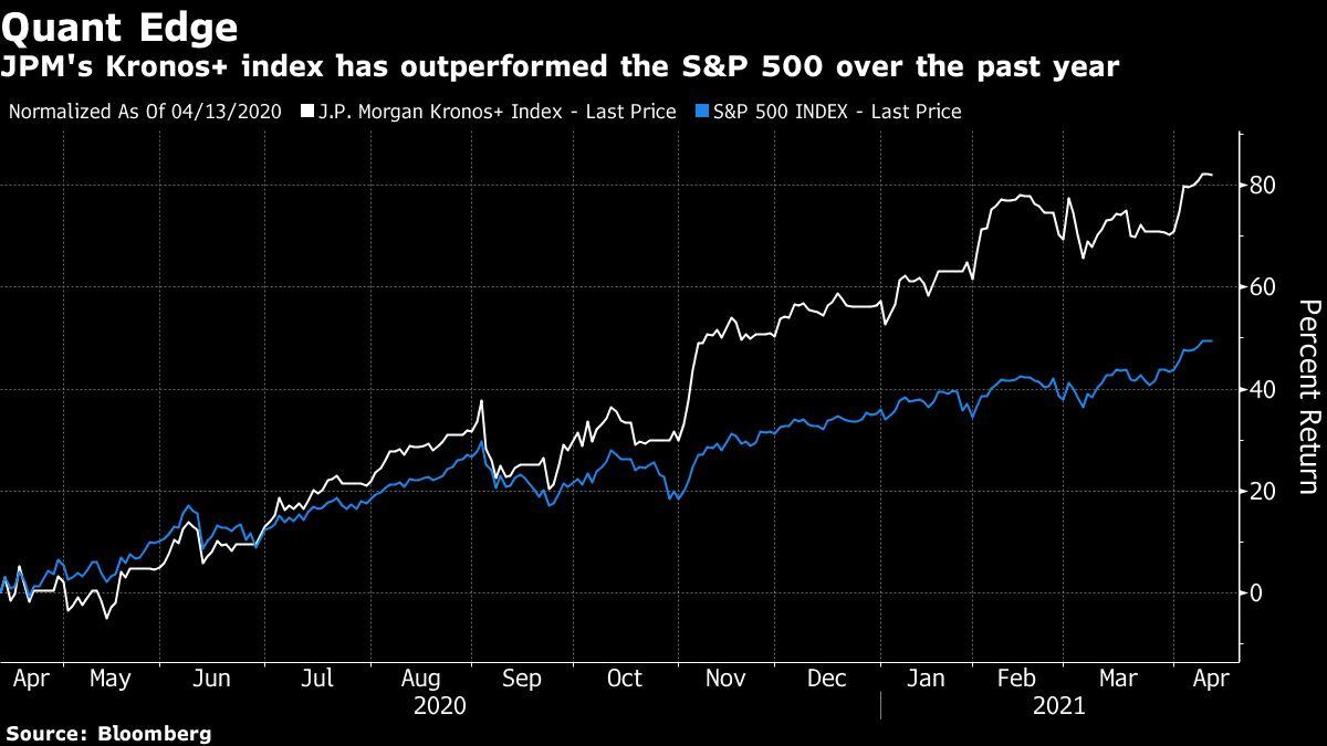 JPMorgan Sells an Exotic Quant Trade Chasing Stock-Market Whales