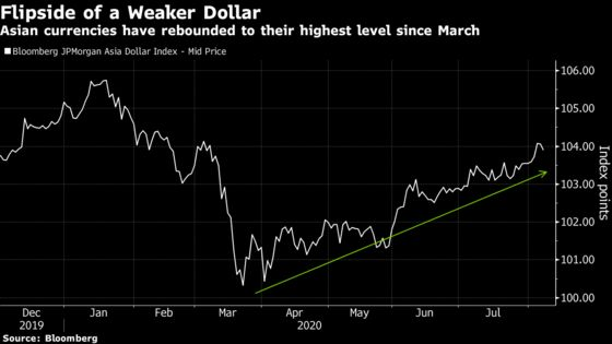Weaker Dollar Is a Reprieve for Central Banks Hoping to Ease