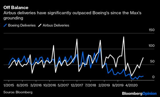 Boeing's Big 737 Max Win Isn't Only About Orders