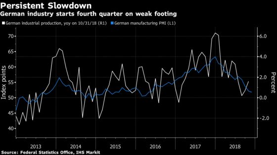 German Industrial Output Unexpectedly Drops as Weakness Persists