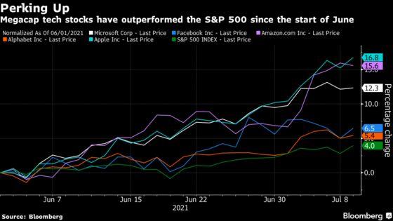 Megacap Tech Stocks Roar Back Into Vogue as Haven From Slowdown