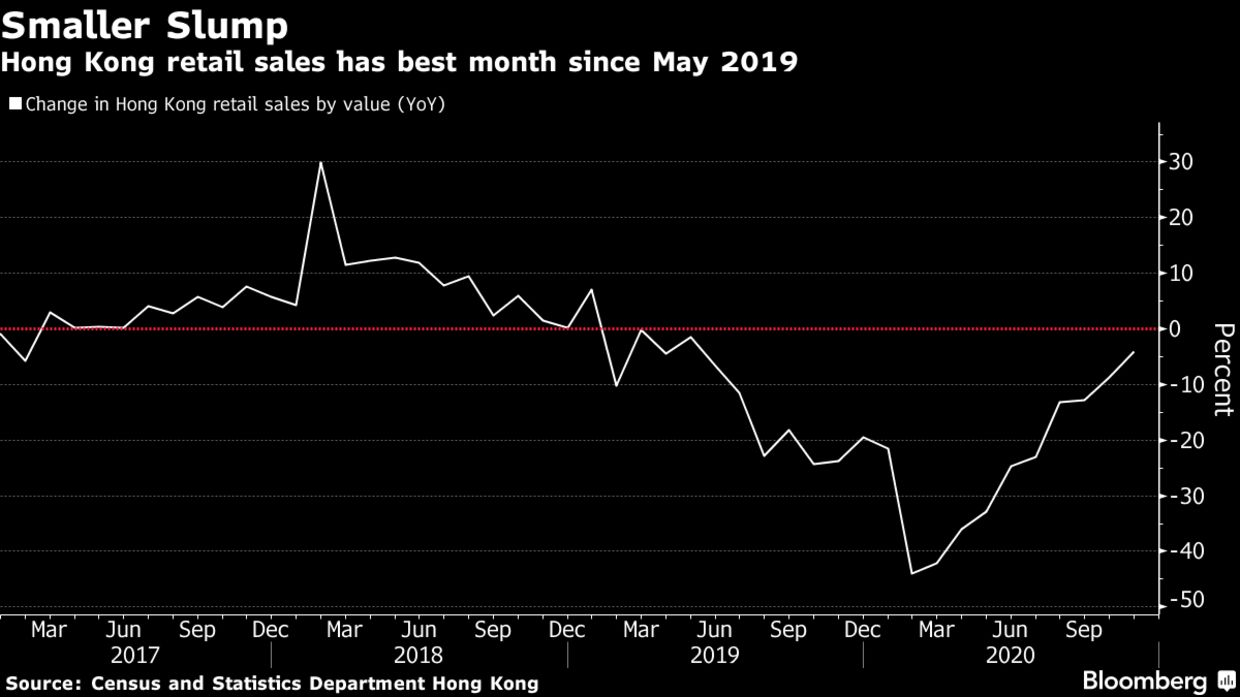 Hong Kong retail sales has best month since May 2019