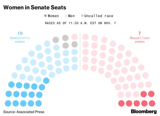 U.S. Elects Record Number of Women to House of Representatives