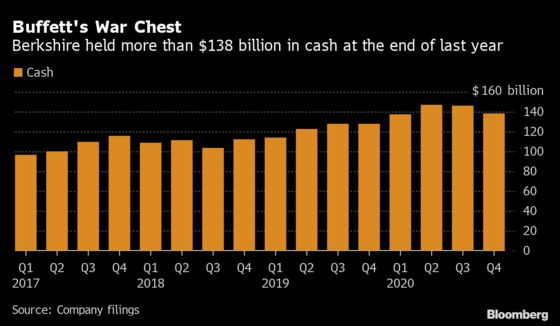 Berkshire's Busy 2020 Broke a Record Despite No Major Deals