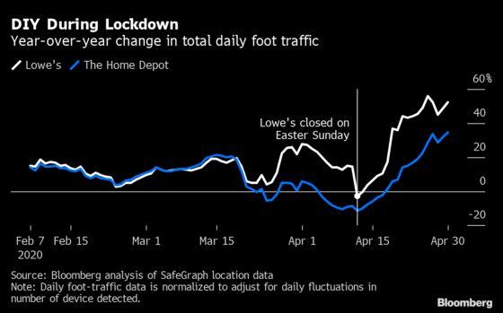 Home Depot, Lowe's Primed for Historic GrowthDuring Coronavirus
