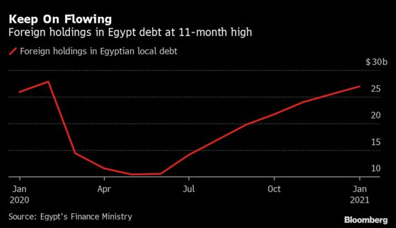 Egypt Extends Rate Pause With Eye on Global Economic Risks