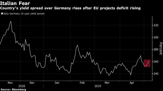 German Bunds Rally After Euro-Area Growth Forecasts Are Cut