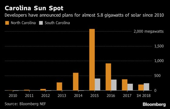 Hurricane Florence's Brutal Winds Will Test the Carolinas Solar Boom