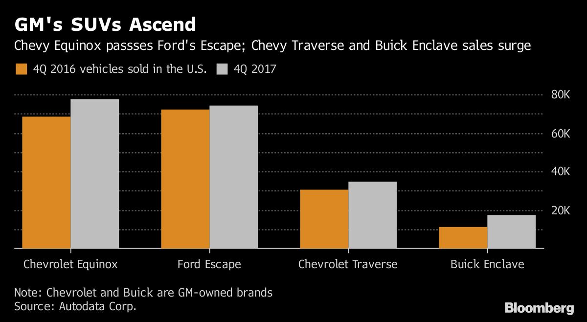 MAGA: General Motors Doles Out Profit-Sharing Checks of Up to $11750