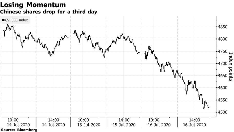 Chinese shares drop for a third day