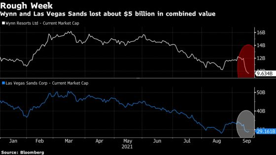 Bets Are Off After Casino Owners Get Hit On China's Crackdown