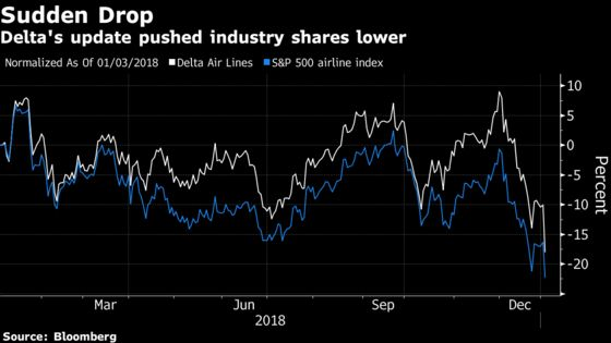 Delta Spurs Airlines to Plunge After Cut to Revenue Forecast