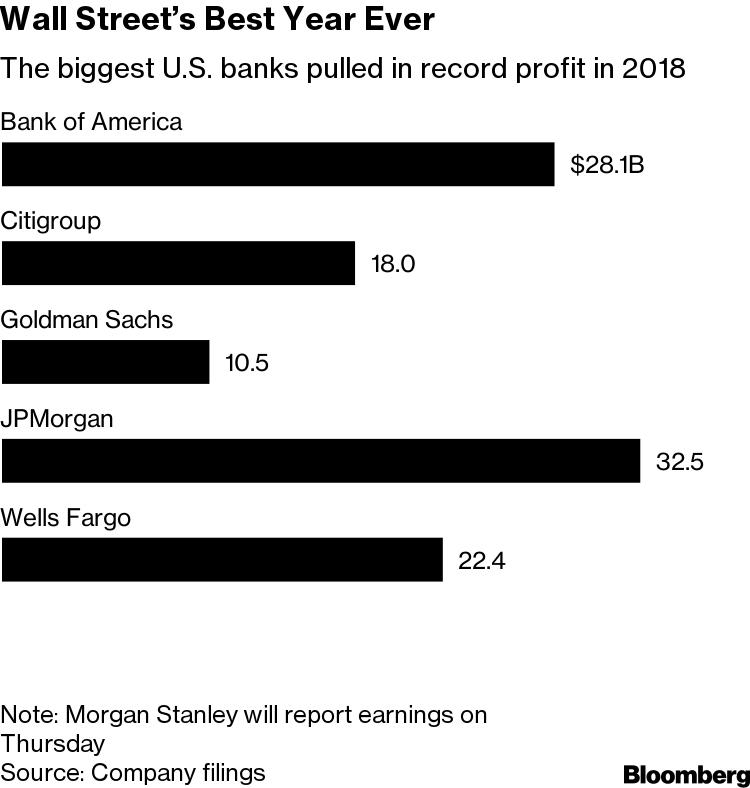 It's Official: Wall Street Topped $100 Billion in Profit