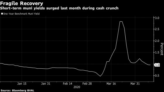 Fed Treads Cautiously Into Muni Market With Loan Lifeline