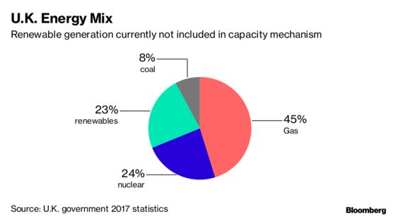 Disaster Scenario Worse Than Brexit Looms for U.K. Power Market