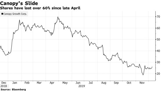 Shares have lost over 60% since late April