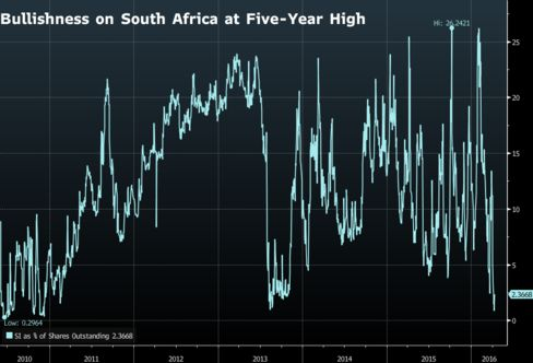 Short interest falls to the lowest since 2010 in the South African ETF
