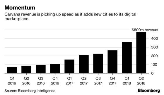 Car Shopping By Click Hits Critical Mass