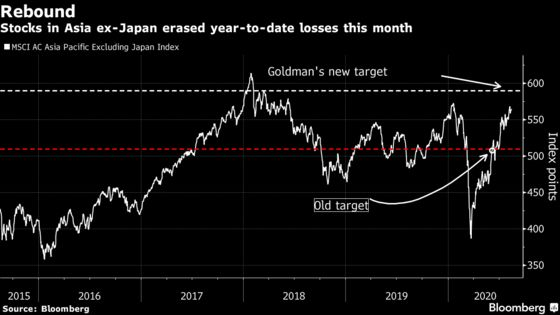 Goldman Lifts Asia Ex-Japan Stocks Target, Predicts 'Bumpy' Path