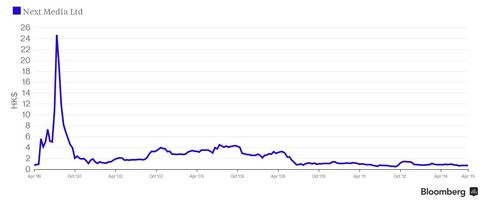 Next Media Stock Price