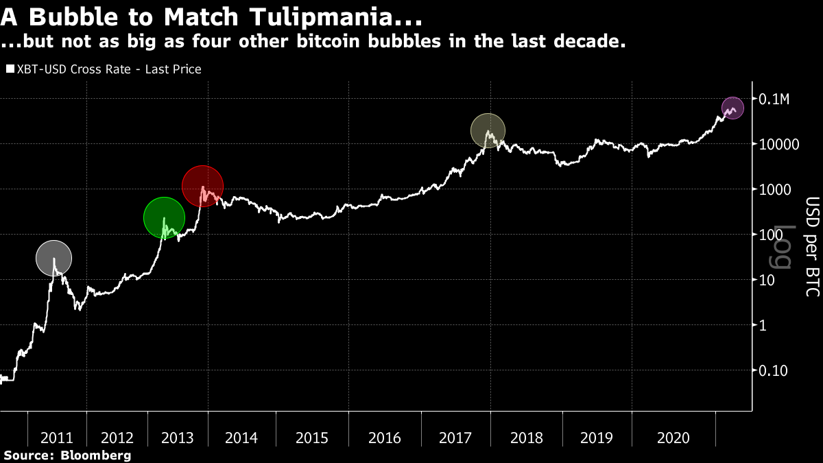 ...but not as big as four other bitcoin bubbles in the last decade.