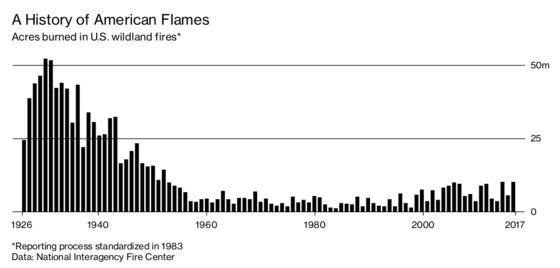 Wildfires Got Better Before They Got Worse