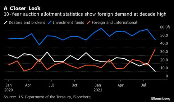 Treasury Sales Under Scrutiny as Foreign Demand Rises to Record