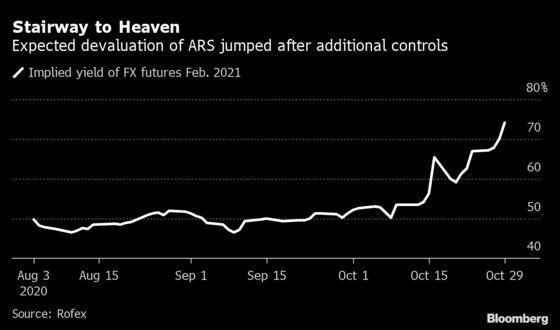 As Devaluation Talk Swirls, Argentine Traders Rush Into New Bond
