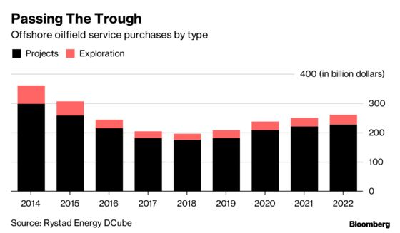 Winners and Losers in Big Oil's Offshore Spending Revival