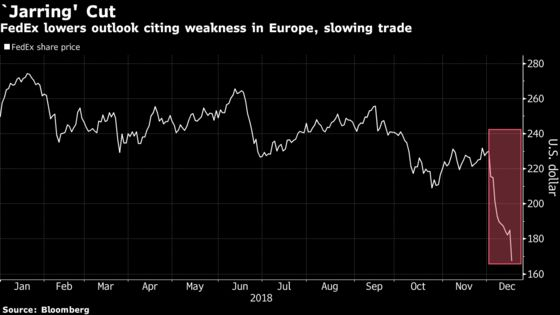 FedEx Plunges Most Since 2015 as Forecast Sows Doubts on Economy