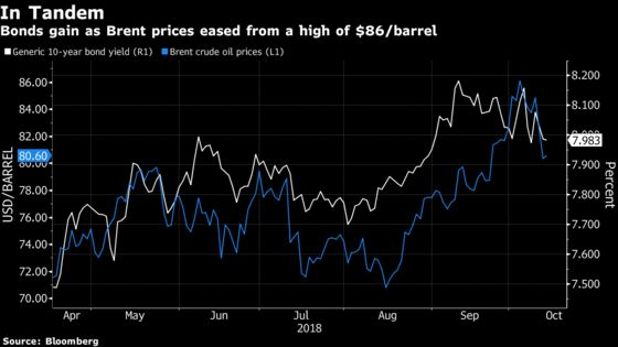 Oil the Catch for India's Bonds After Inflation Offers Relief